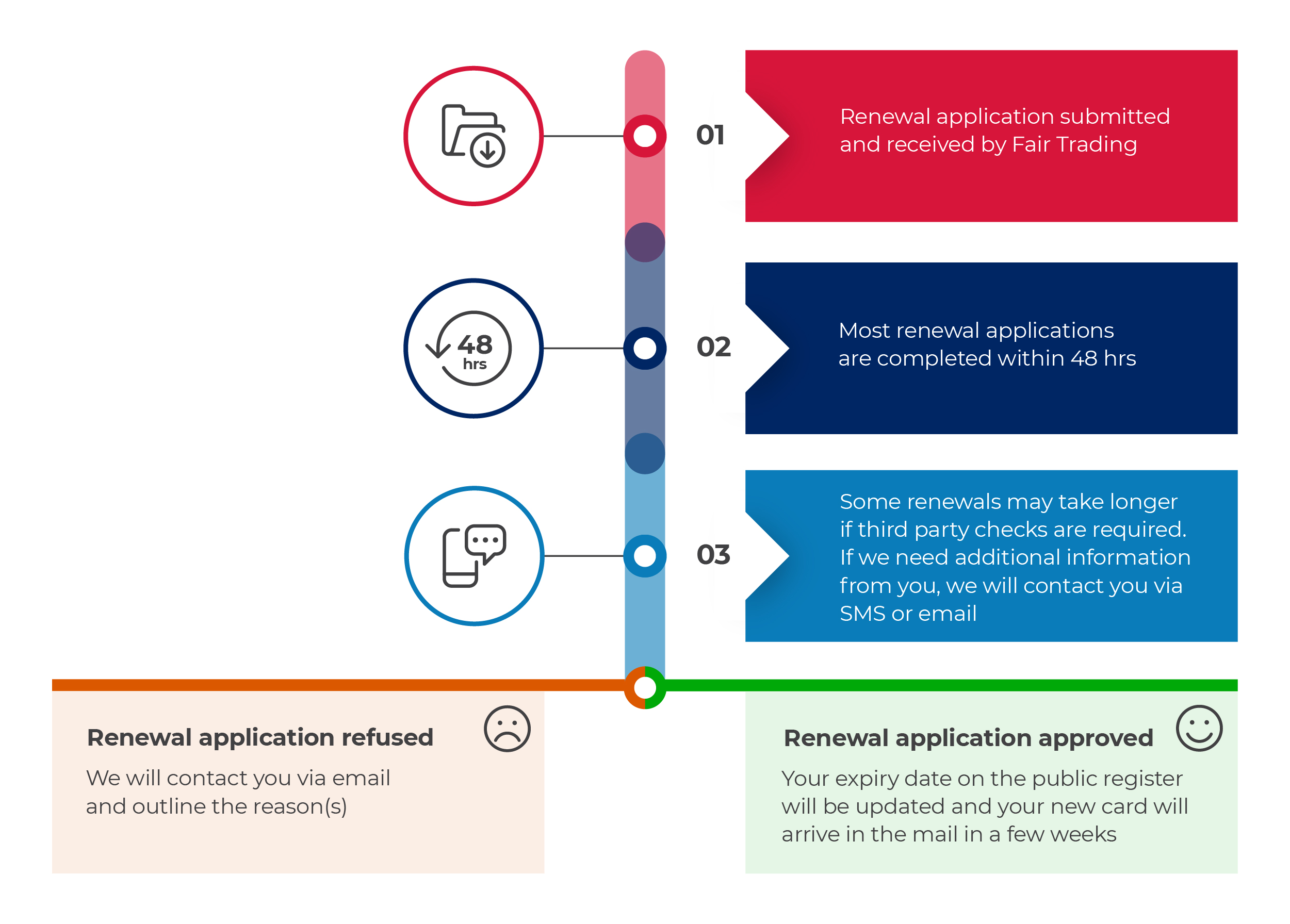 infographic renew a licence or certificate assessment process