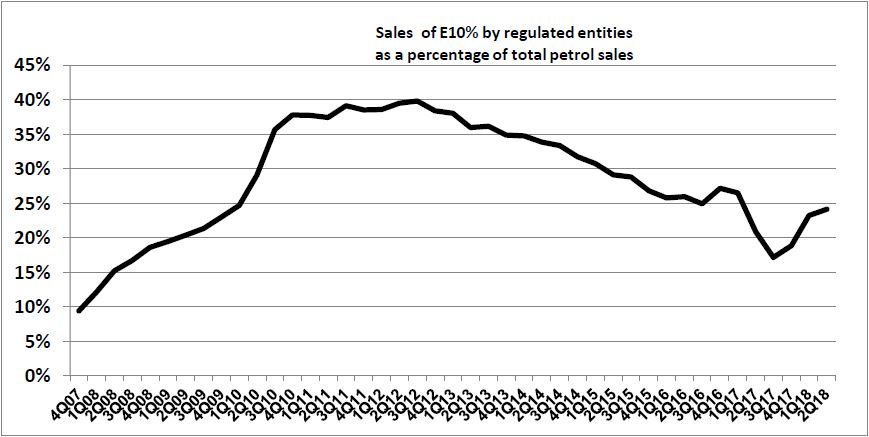 Sales of E10 by regulated entities as a percentage of total petrol sales