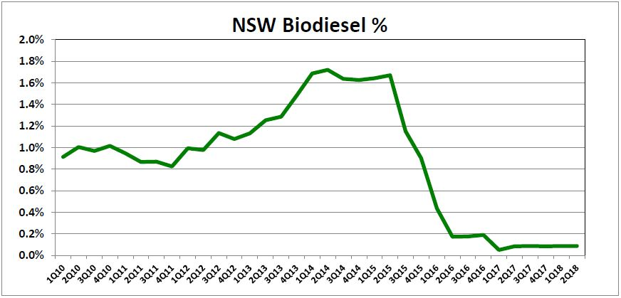 NSW Biodiesel %