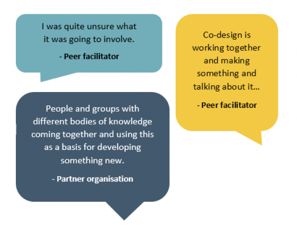 """Speech bubbles showing participant comments: """"I was quite unsure what it was going to involve,"""" - Peer facilitator. """"Co-design is working together and making something and talking about it..."""" - Peer facilitator. """"People and groups with different bodies of knowledge coming together and using this as a basis for developing something new,"""" - Partner organisation."""