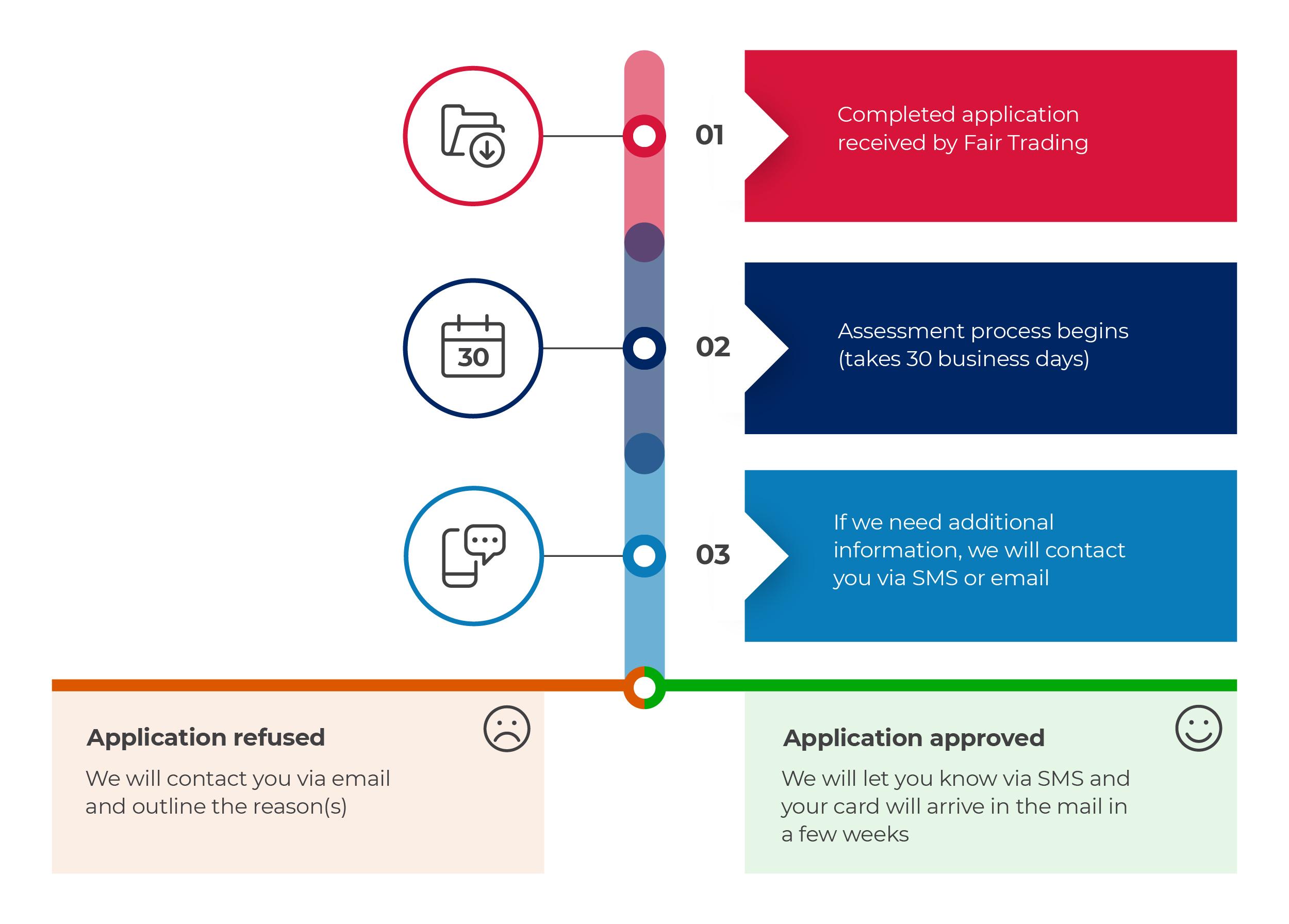 infographic apply for a new licence or certificate assessment process